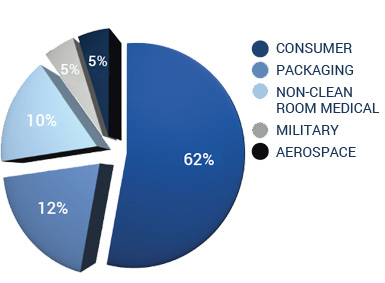 Industries-Served-Graph1-570x342